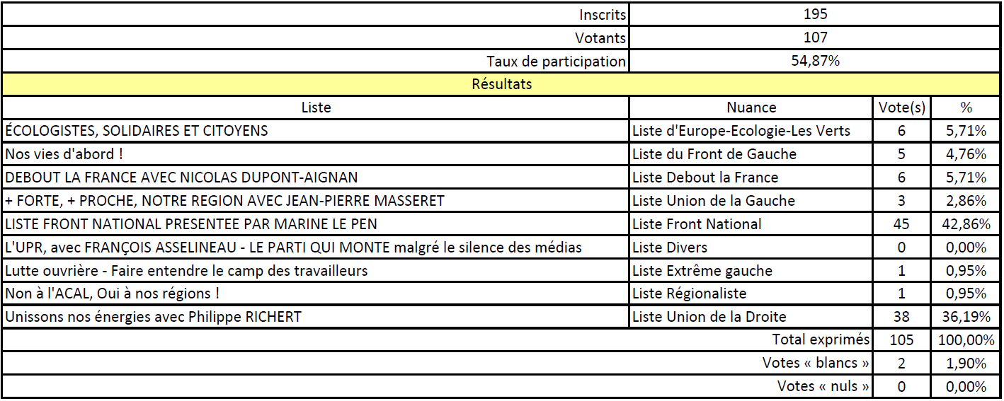 ResultatsElectionsRegionales2015Tour1